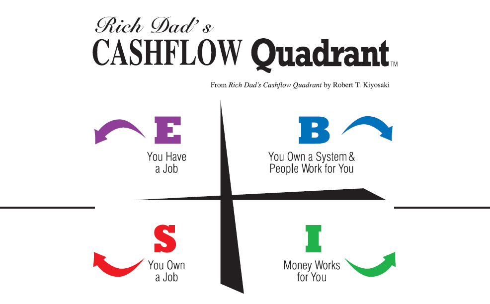 Cash Flow Quadrant The Perfect Business By Robert Kiyosaki